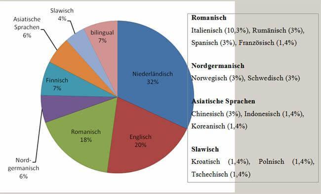 Annex Verteilung der L1-Sprachen im Anfängerkurs (2016-2019)